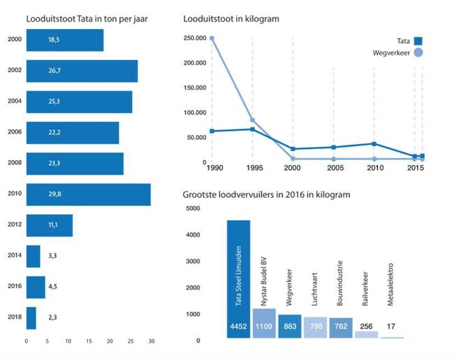 Tata Steel de vieste buurman van Nederland